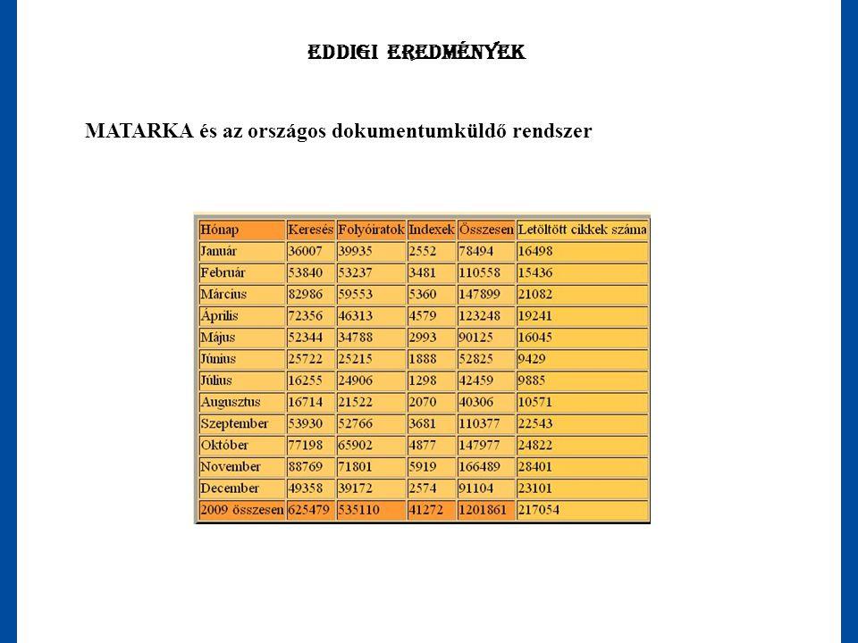 Eddigi eredmények MATARKA és az országos dokumentumküldő rendszer