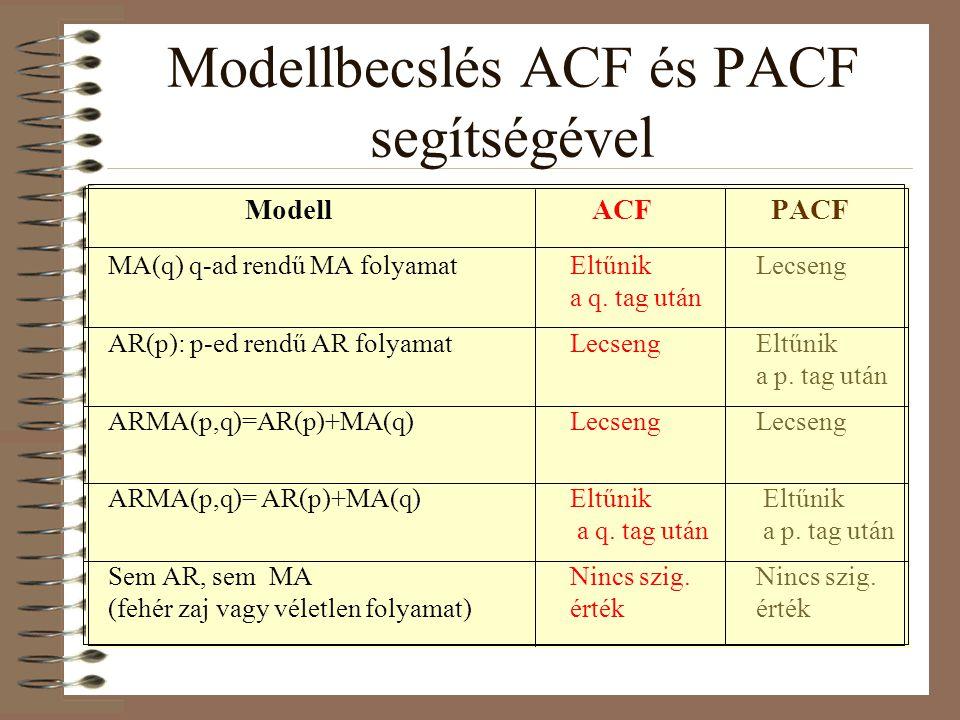Modell ACF PACF MA(q) q-ad rendű MA folyamatEltűnikLecseng a q. tag után AR(p): p-ed rendű AR folyamatLecsengEltűnik a p. tag után ARMA(p,q)=AR(p)+MA(