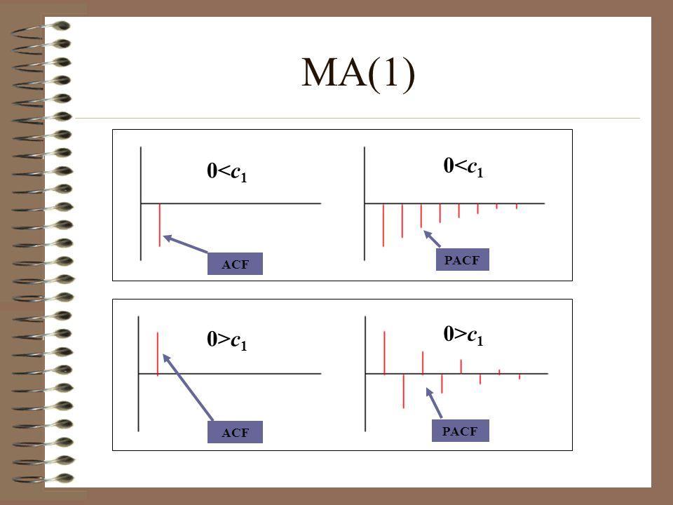 ACF PACF MA(1) 0<c 1 0>c 1