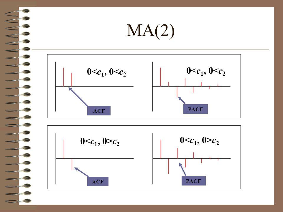 ACF PACF ACF PACF MA(2) 0<c 1, 0<c 2 0 c 2