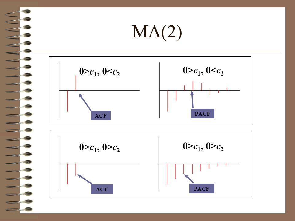 ACF PACF ACF PACF MA(2) 0>c 1, 0<c 2 0>c 1, 0>c 2