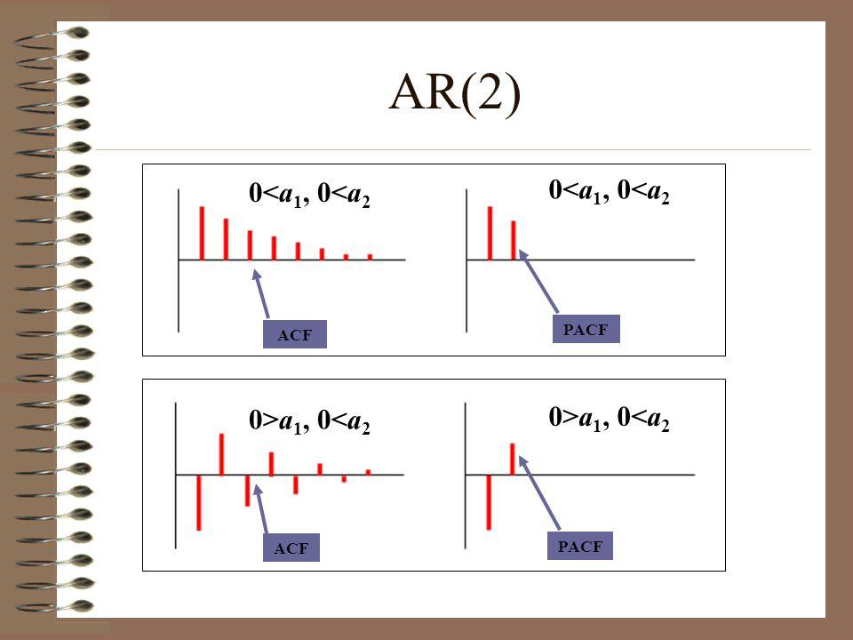 ACF PACF ACF PACF AR(2) 0<a 1, 0<a 2 0>a 1, 0<a 2