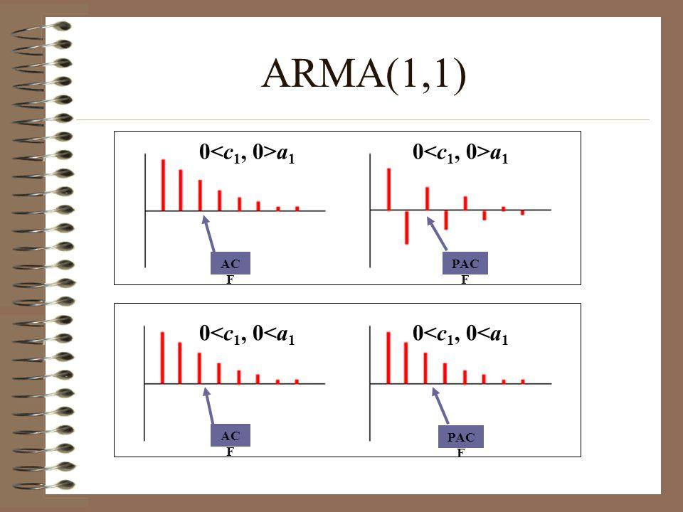 AC F PAC F AC F PAC F ARMA(1,1) 0 a 1 0<c 1, 0<a 1