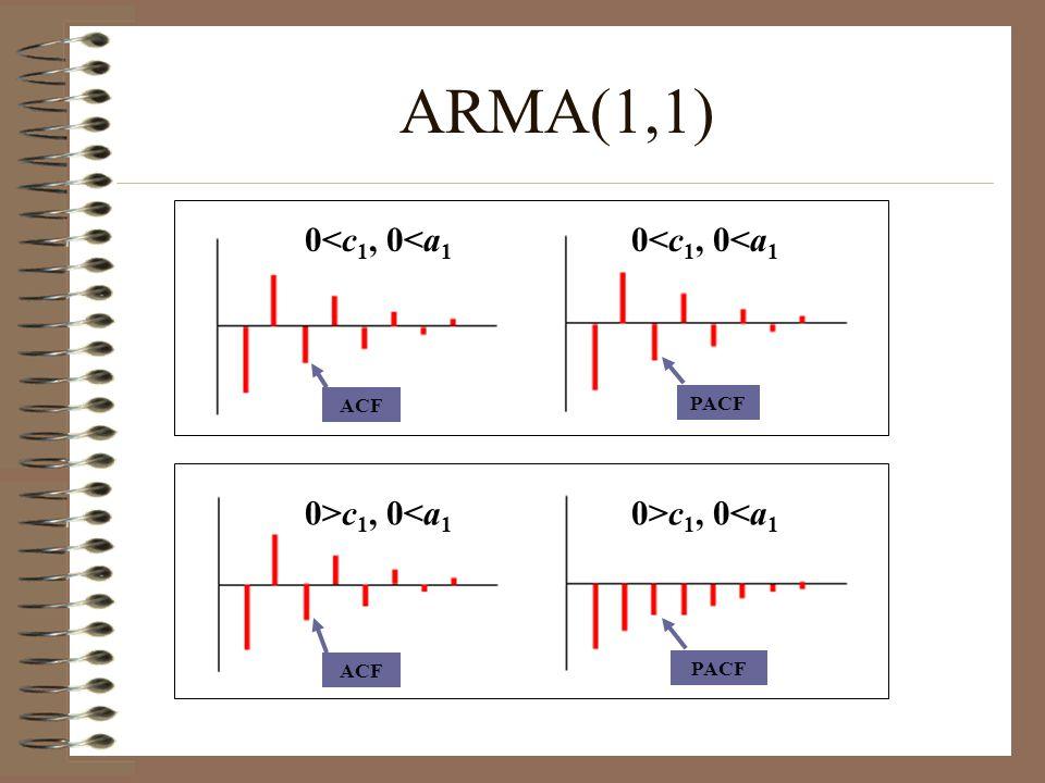ACF PACF ACF PACF ARMA(1,1) 0<c 1, 0<a 1 0>c 1, 0<a 1