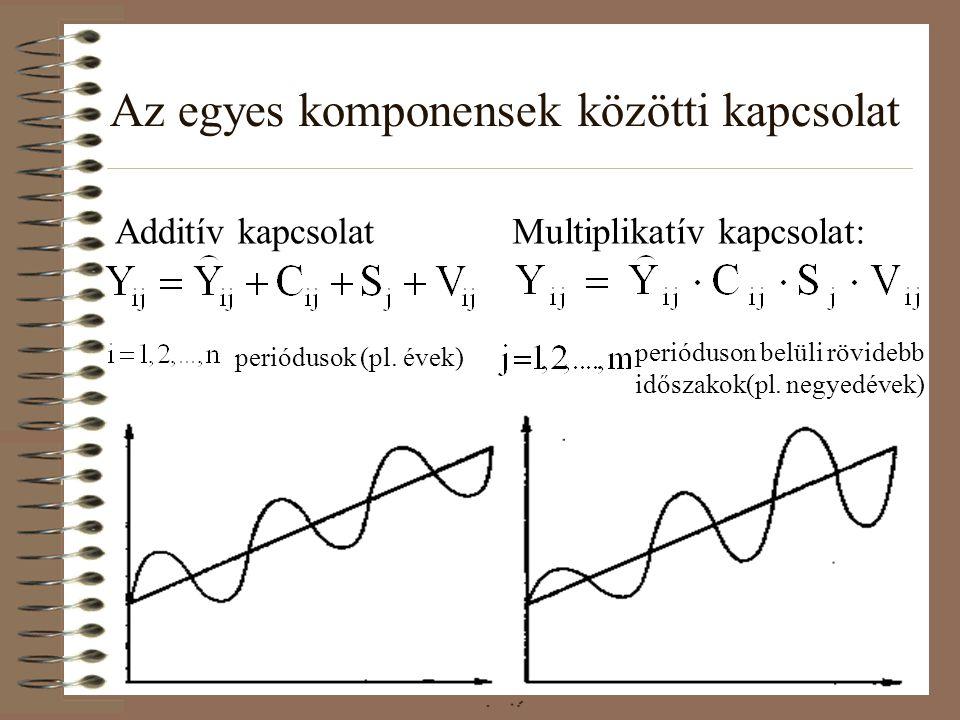 Az egyes komponensek közötti kapcsolat Multiplikatív kapcsolat: periódusok (pl. évek) perióduson belüli rövidebb időszakok(pl. negyedévek) Additív kap