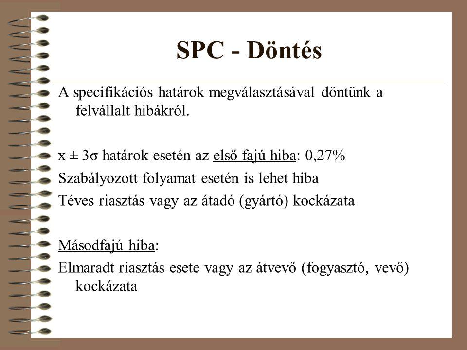 SPC - Döntés A specifikációs határok megválasztásával döntünk a felvállalt hibákról.