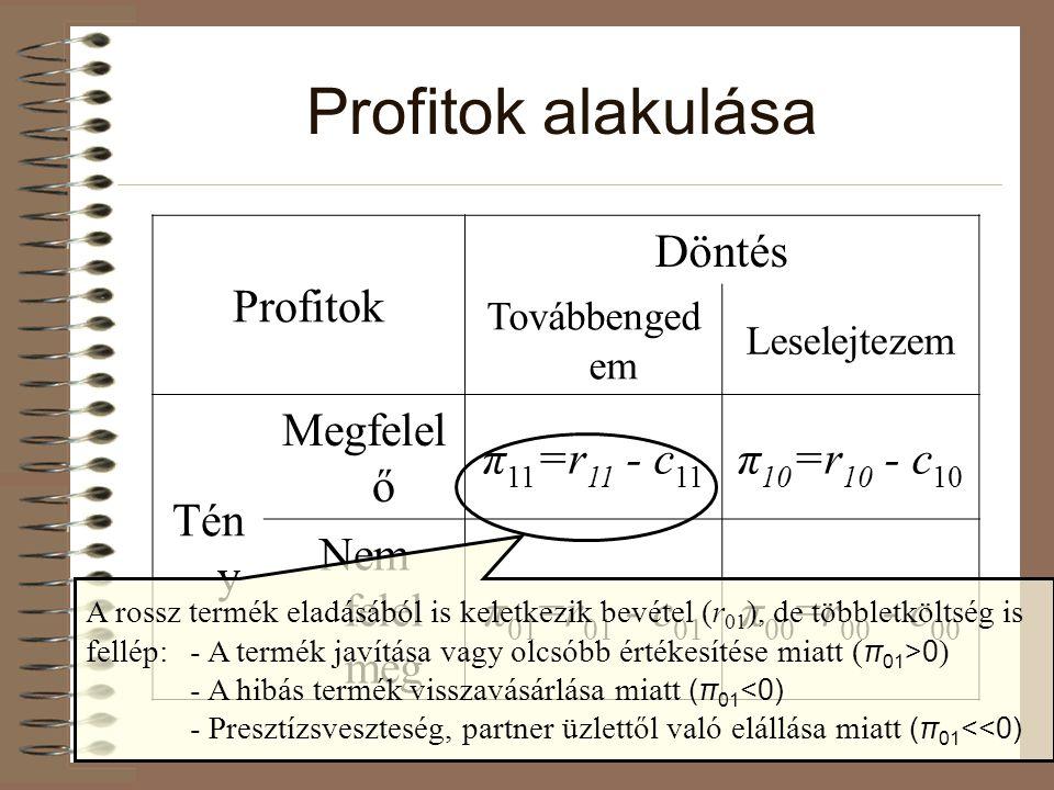 Profitok alakulása Profitok Döntés Tov á bbenged em Leselejtezem Tén y Megfelel ő π 11 =r 11 - c 11 π 10 =r 10 - c 10 Nem felel meg π 01 =r 01 - c 01 π 00 =r 00 - c 00 A rossz termék eladásából is keletkezik bevétel (r 01 ), de többletköltség is fellép:- A termék javítása vagy olcsóbb értékesítése miatt ( π 01 >0 ) - A hibás termék visszavásárlása miatt (π 01 <0) - Presztízsveszteség, partner üzlettől való elállása miatt (π 01 <<0)