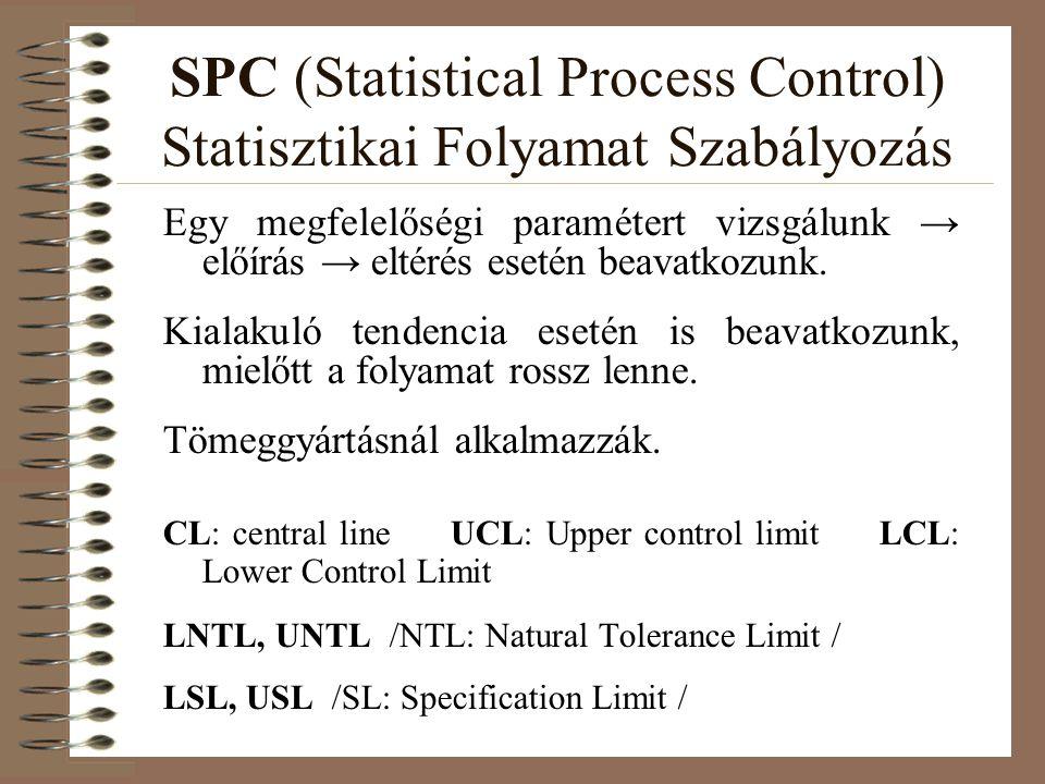 SPC (Statistical Process Control) Statisztikai Folyamat Szabályozás Egy megfelelőségi paramétert vizsgálunk → előírás → eltérés esetén beavatkozunk.
