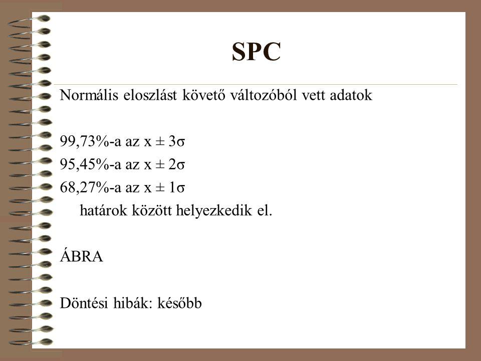 SPC Normális eloszlást követő változóból vett adatok 99,73%-a az x ± 3σ 95,45%-a az x ± 2σ 68,27%-a az x ± 1σ határok között helyezkedik el.