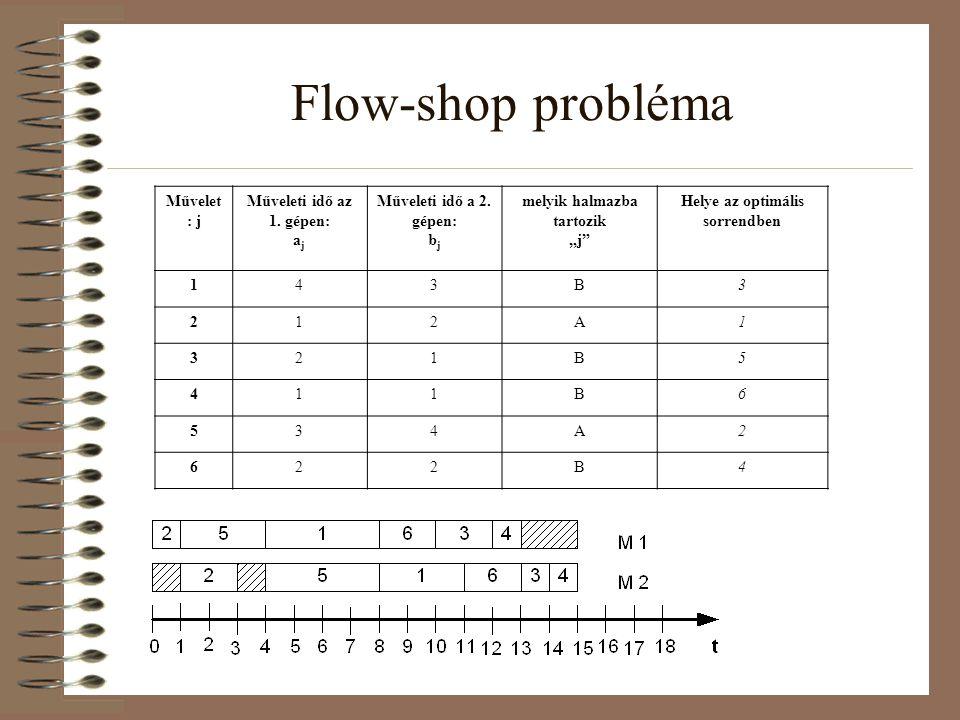 """Flow-shop probléma Művelet : j Műveleti idő az 1. gépen: a j Műveleti idő a 2. gépen: b j melyik halmazba tartozik """"j"""" Helye az optimális sorrendben 1"""