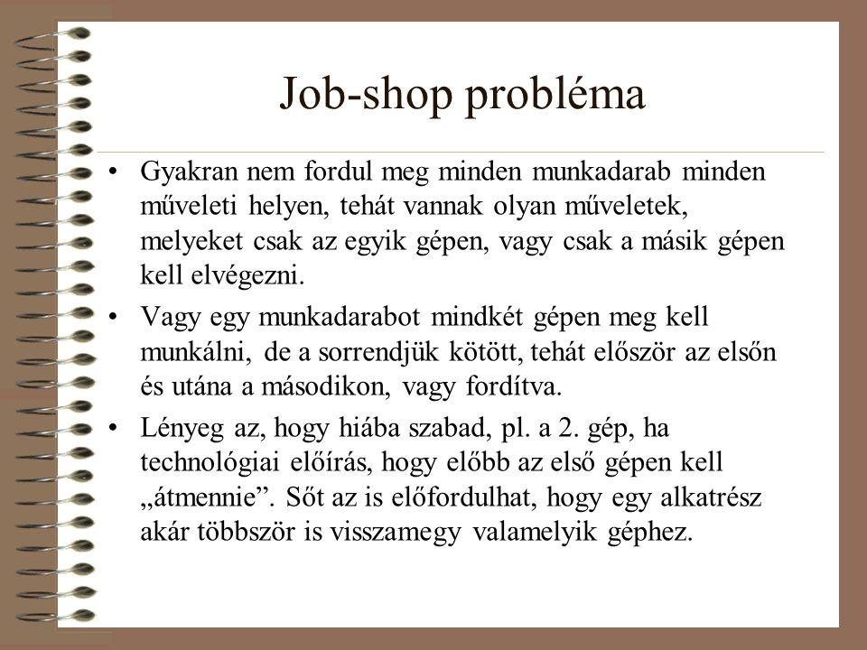 Job-shop probléma Gyakran nem fordul meg minden munkadarab minden műveleti helyen, tehát vannak olyan műveletek, melyeket csak az egyik gépen, vagy cs