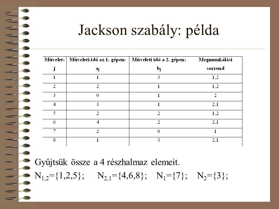 Jackson szabály: példa Gyűjtsük össze a 4 részhalmaz elemeit. N 1,2 ={1,2,5}; N 2,1 ={4,6,8}; N 1 ={7}; N 2 ={3};