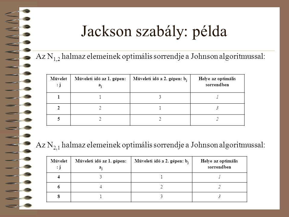 Jackson szabály: példa Az N 1,2 halmaz elemeinek optimális sorrendje a Johnson algoritmussal: Művelet : j Műveleti idő az 1. gépen: a j Műveleti idő a