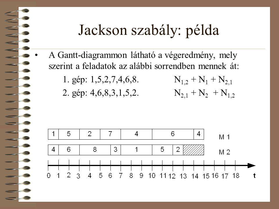 Jackson szabály: példa A Gantt-diagrammon látható a végeredmény, mely szerint a feladatok az alábbi sorrendben mennek át: 1. gép: 1,5,2,7,4,6,8.N 1,2