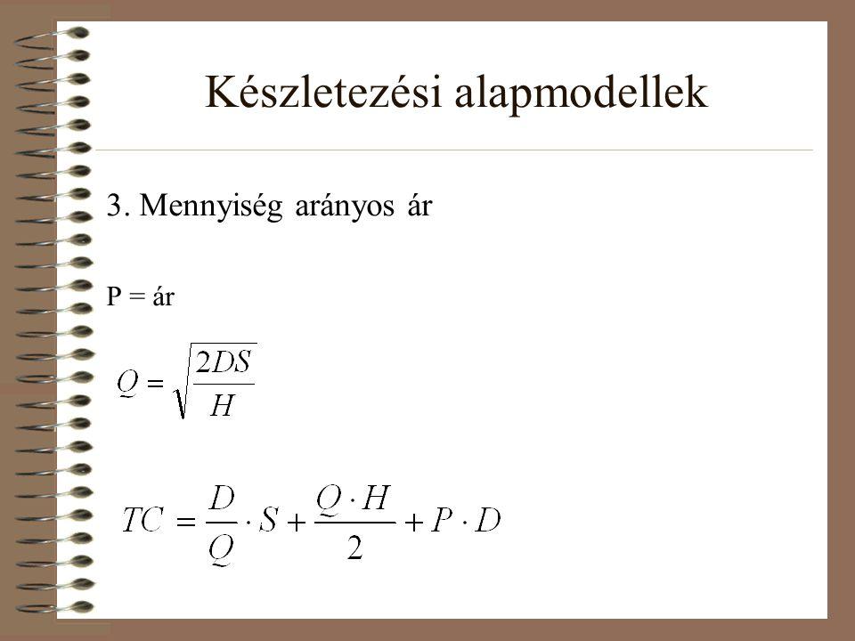 Készletezési alapmodellek 3. Mennyiség arányos ár P = ár