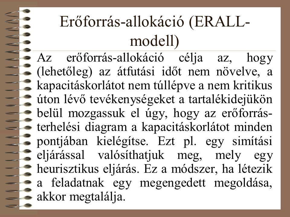 Erőforrás-allokáció (ERALL- modell) Az erőforrás-allokáció célja az, hogy (lehetőleg) az átfutási időt nem növelve, a kapacitáskorlátot nem túllépve a