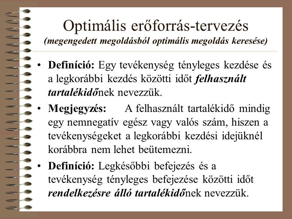 Optimális erőforrás-tervezés (megengedett megoldásból optimális megoldás keresése) Definíció: Egy tevékenység tényleges kezdése és a legkorábbi kezdés