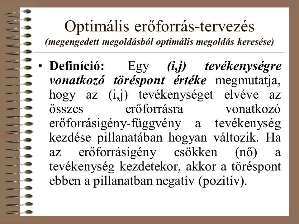 Optimális erőforrás-tervezés (megengedett megoldásból optimális megoldás keresése) Definíció:Egy (i,j) tevékenységre vonatkozó töréspont értéke megmut