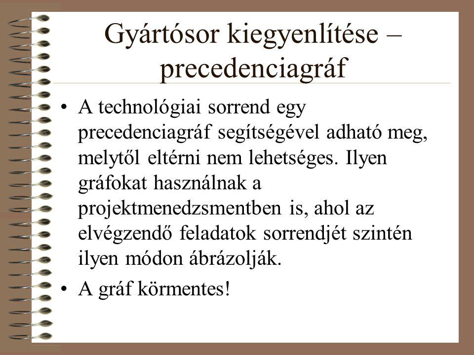 Gyártósor kiegyenlítése – precedenciagráf A technológiai sorrend egy precedenciagráf segítségével adható meg, melytől eltérni nem lehetséges. Ilyen gr