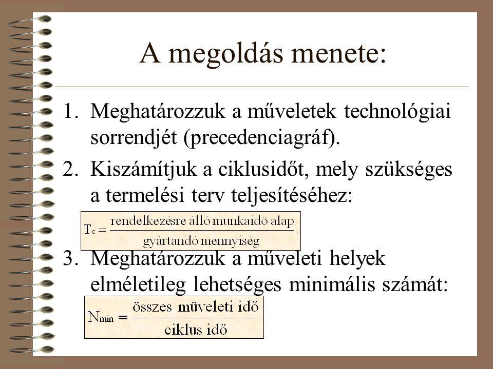 A megoldás menete: 1.Meghatározzuk a műveletek technológiai sorrendjét (precedenciagráf). 2.Kiszámítjuk a ciklusidőt, mely szükséges a termelési terv