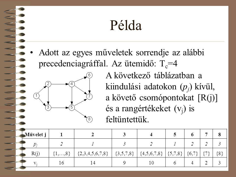 Példa Adott az egyes műveletek sorrendje az alábbi precedenciagráffal. Az ütemidő: T c =4 Művelet j12345678 pjpj 21321223 R(j){1,…,8}{2,3,4,5,6,7,8}{3