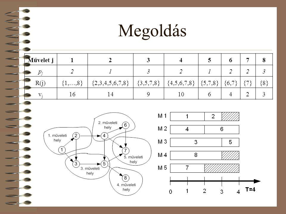 Megoldás Művelet j12345678 pjpj 21321223 R(j){1,…,8}{2,3,4,5,6,7,8}{3,5,7,8}{4,5,6,7,8}{5,7,8}{6,7}{7}{8} vjvj 16149106423