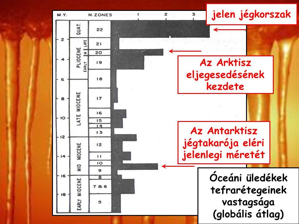 A klímaváltozások és okaik Az eruptív vulkáni tevékenység 1) üvegházgázokat és 2) aeroszolt juttat a légkörbe. A litoszféra hatása Ellentétes hatású t