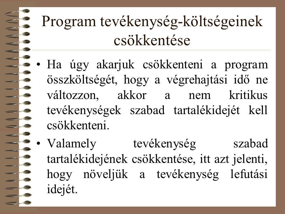 Program tevékenység-költségeinek csökkentése Ha úgy akarjuk csökkenteni a program összköltségét, hogy a végrehajtási idő ne változzon, akkor a nem kritikus tevékenységek szabad tartalékidejét kell csökkenteni.