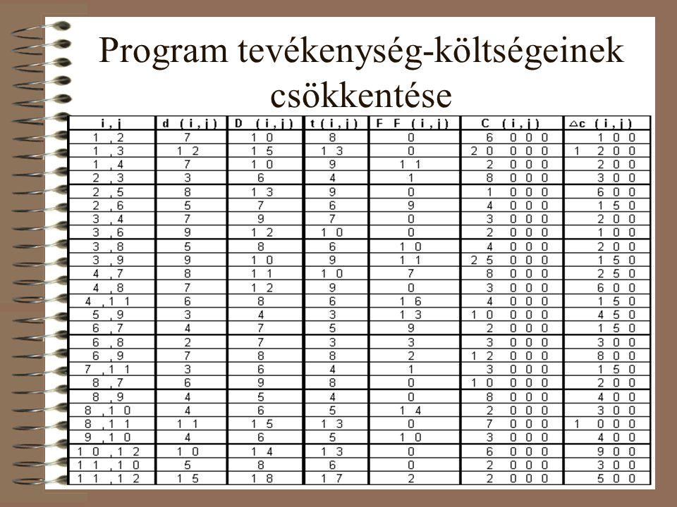 Program tevékenység-költségeinek csökkentése