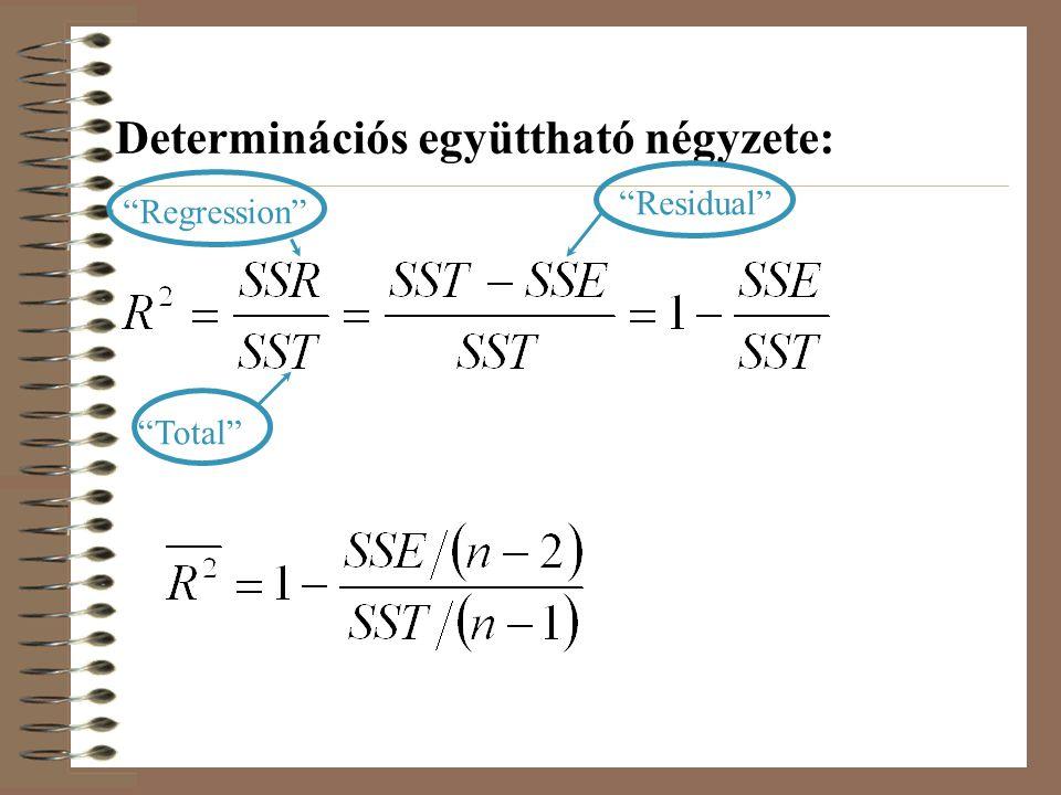"""Determinációs együttható négyzete: """"Residual"""" """"Total"""" """"Regression"""""""