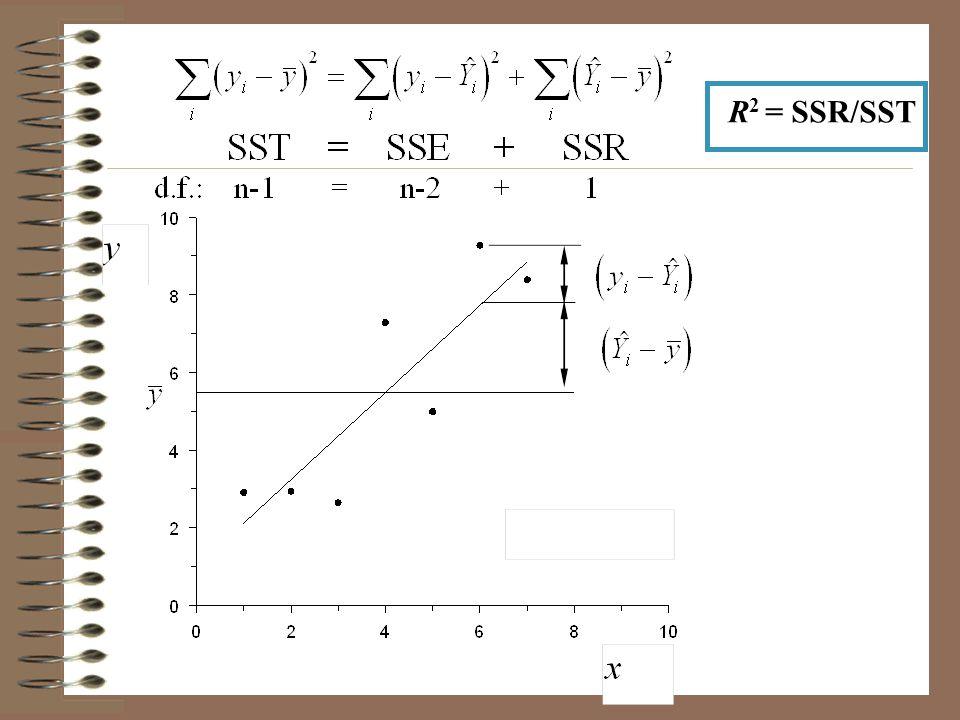 R 2 = SSR/SST