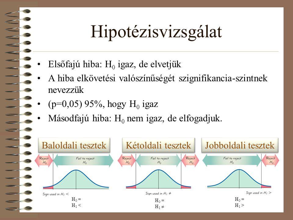 Hipotézisvizsgálat Elsőfajú hiba: H 0 igaz, de elvetjük A hiba elkövetési valószínűségét szignifikancia-szintnek nevezzük (p=0,05) 95%, hogy H 0 igaz