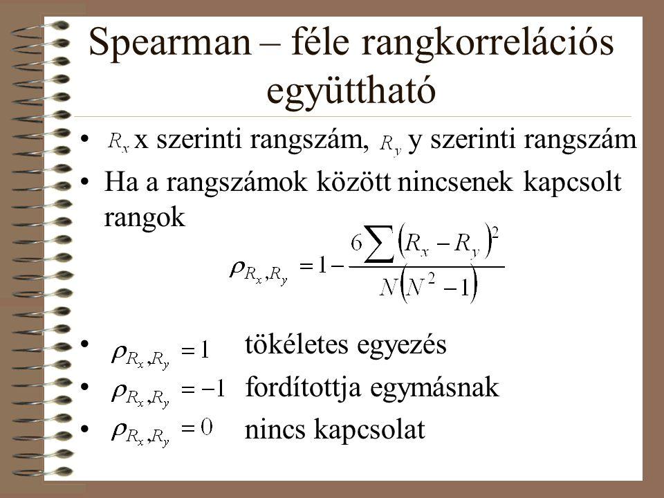 Spearman – féle rangkorrelációs együttható x szerinti rangszám, y szerinti rangszám Ha a rangszámok között nincsenek kapcsolt rangok tökéletes egyezés fordítottja egymásnak nincs kapcsolat