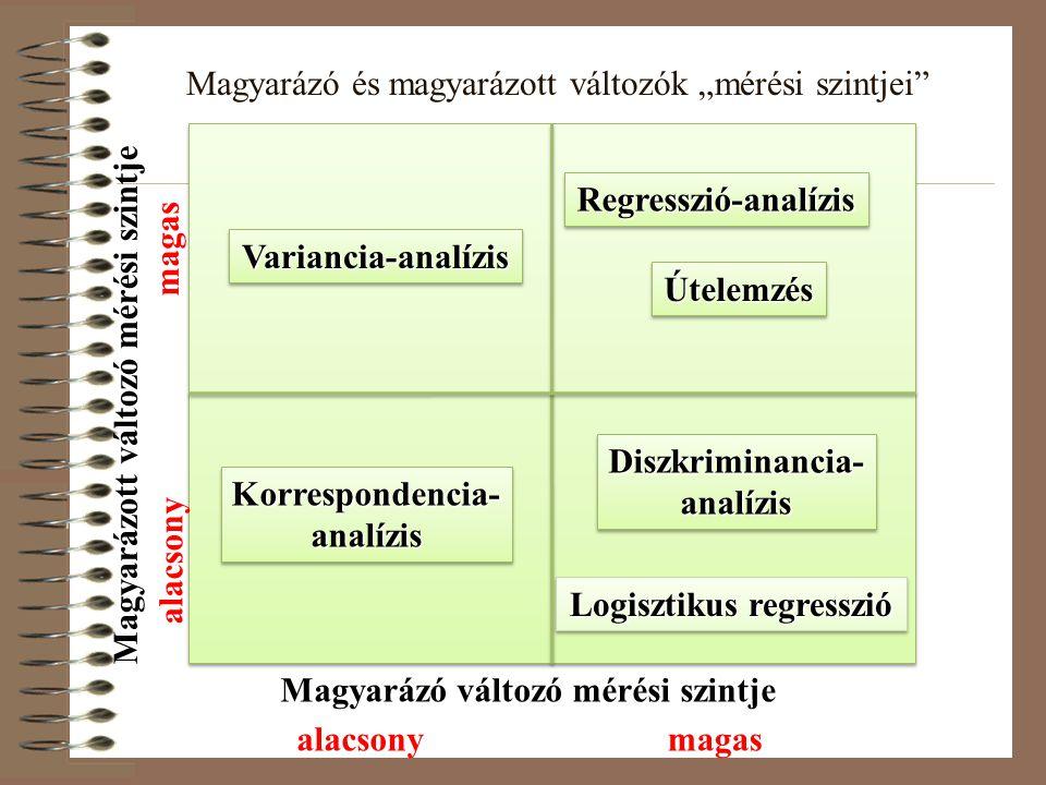 """Magyarázó és magyarázott változók """"mérési szintjei Magyarázó változó mérési szintje Magyarázott változó mérési szintje alacsonymagas alacsony magas Regresszió-analízisRegresszió-analízis ÚtelemzésÚtelemzés Diszkriminancia- analízis Logisztikus regresszió Korrespondencia- analízis Variancia-analízisVariancia-analízis"""