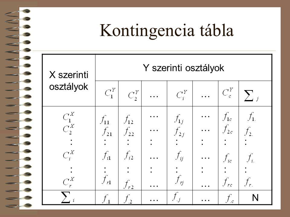 Kontingencia-tábla Ha a kontingencia-táblázat minden egyes sora csak egyetlen 0-tól különböző gyakoriságot (és ennek megfelelően egyetlen 1-gyel vagy 100 %-al egyenlő megoszlási viszonyszámot) tartalmaz, és e 0-tól különböző gyakoriságok nem mind ugyanabban az oszlopban találhatók, akkor X és Y között függvényszerű a kapcsolat.