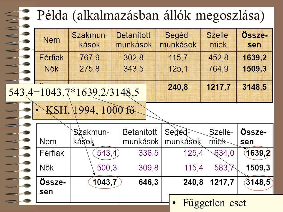 Példa (alkalmazásban állók megoszlása) Nem Szakmun- kások Betanított munkások Segéd- munkások Szelle- miek Össze- sen Férfiak Nők 767,9 275,8 302,8 343,5 115,7 125,1 452,8 764,9 1639,2 1509,3 Össze- sen 1043,7646,3240,81217,73148,5 KSH, 1994, 1000 fő Nem Szakmun- kások Betanított munkások Segéd- munkások Szelle- miek Össze- sen Férfiak543,4336,5125,4634,01639,2 Nők500,3309,8115,4583,71509,3 Össze- sen 1043,7646,3240,81217,73148,5 Független eset 543,4=1043,7*1639,2/3148,5