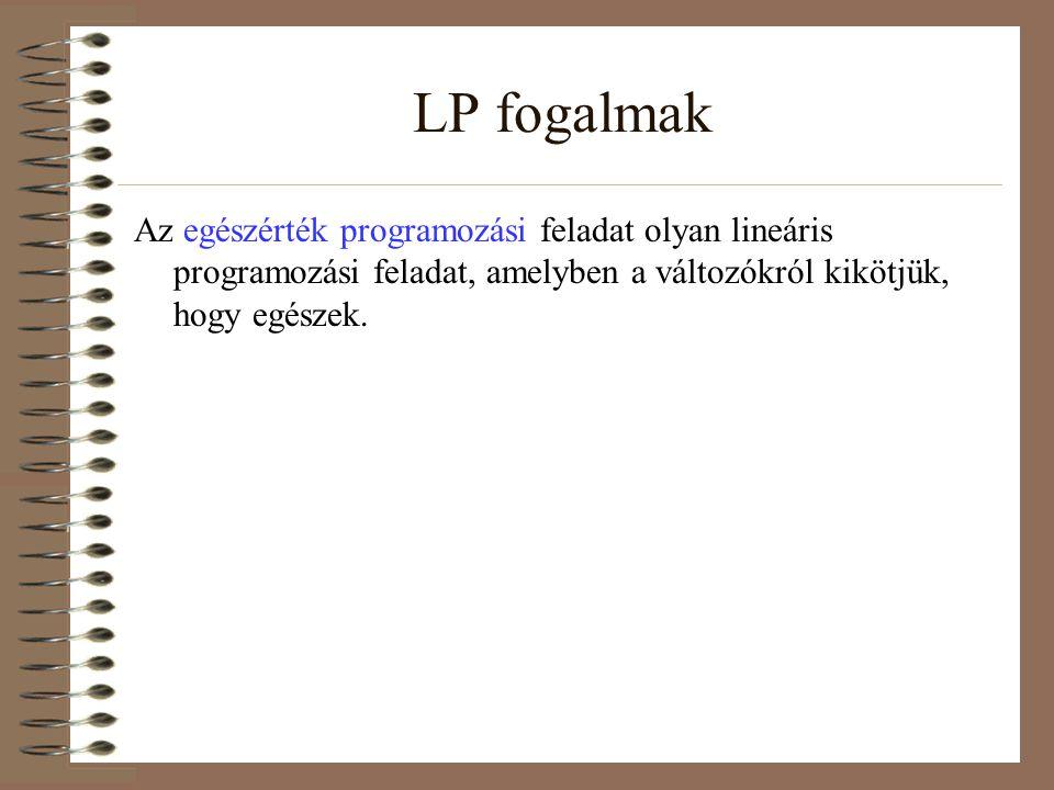 Példa: LP grafikus megoldására Szabóság: 2 terméket gyártanak Pizsama (1,5 óra szabás, 1 óra varrás) Kosztüm (2 óra szabás, 45 perc varrás) Kapacitás: szabás: 450 óra varrás: 280 óra Eladási ár: pizsama: 3 EUR kosztüm: 4 EUR Milyen ütemezéssel lesz maximális a profit?