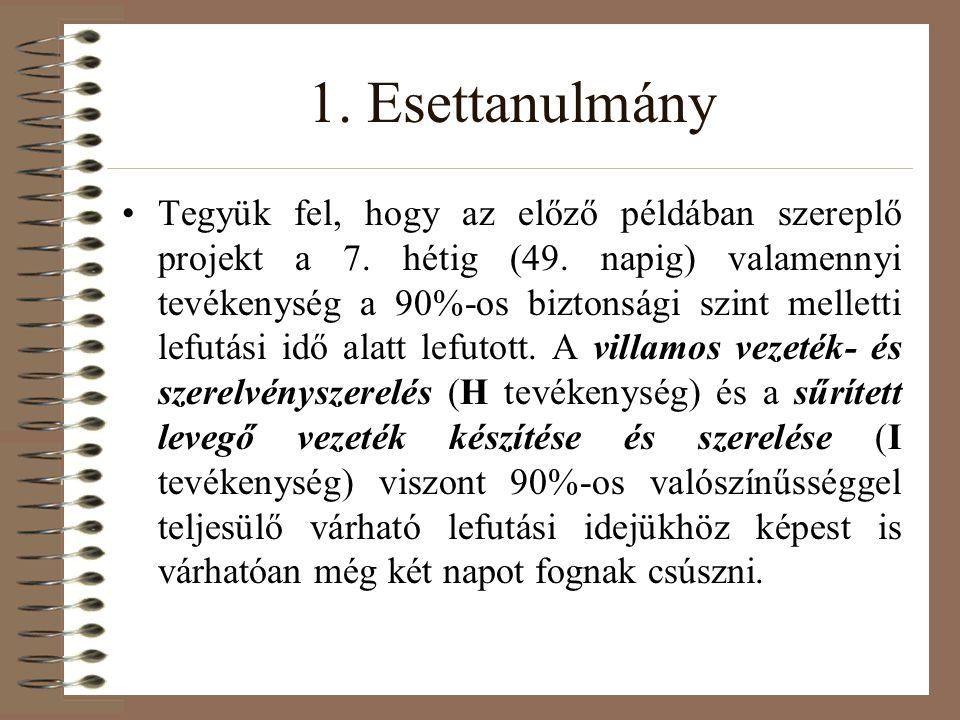 1. Esettanulmány Tegyük fel, hogy az előző példában szereplő projekt a 7.