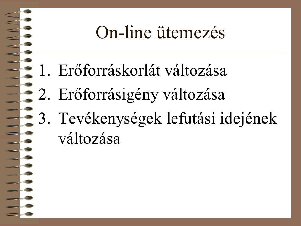 On-line ütemezés 1.Erőforráskorlát változása 2.Erőforrásigény változása 3.Tevékenységek lefutási idejének változása