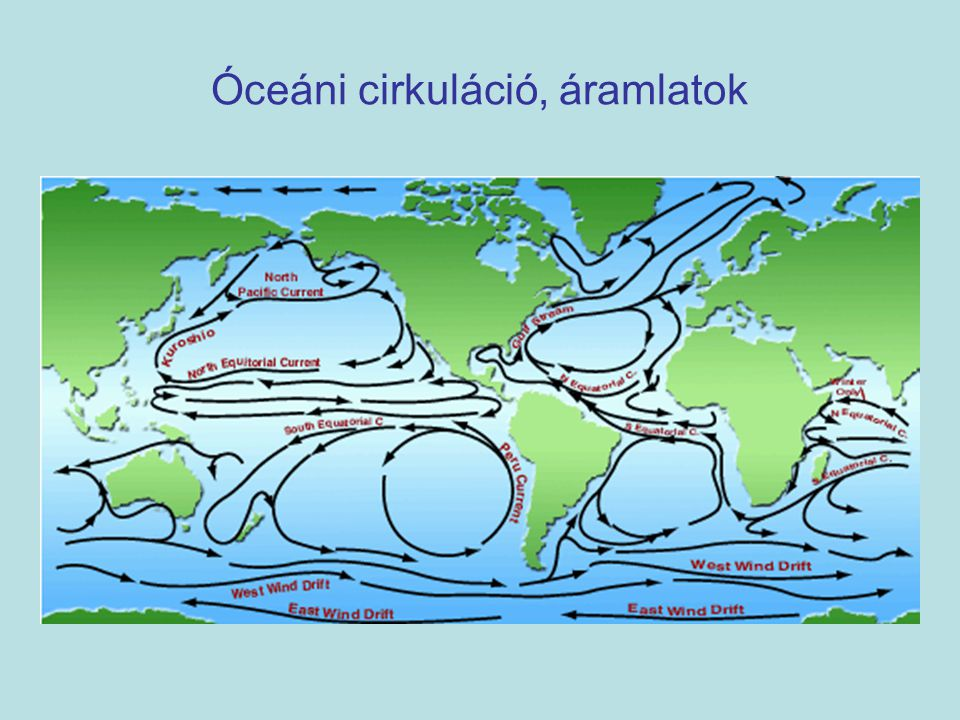 Óceáni cirkuláció, áramlatok