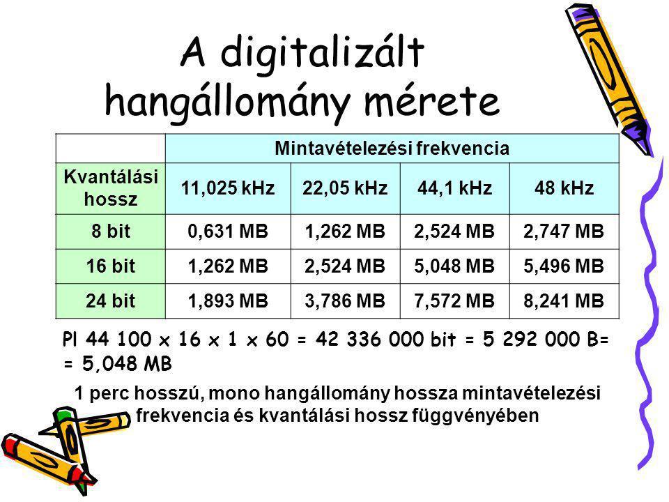A digitalizált hangállomány mérete Mintavételezési frekvencia Kvantálási hossz 11,025 kHz22,05 kHz44,1 kHz48 kHz 8 bit0,631 MB1,262 MB2,524 MB2,747 MB