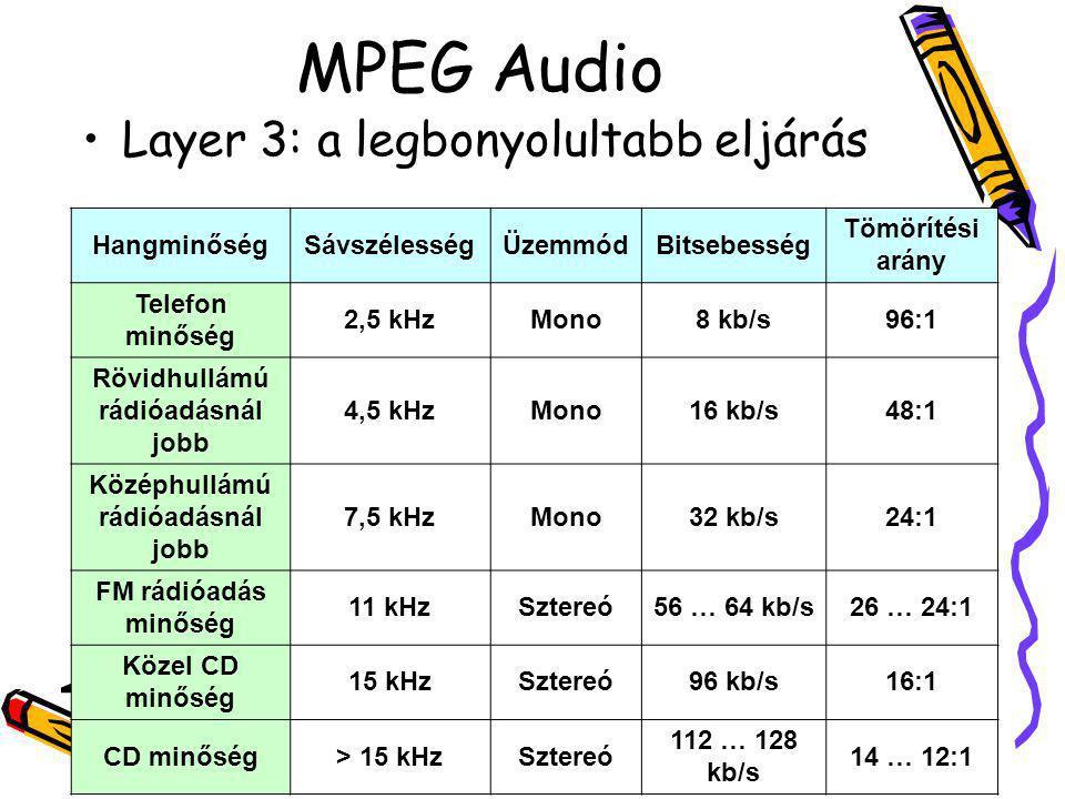 MPEG Audio Layer 3: a legbonyolultabb eljárás HangminőségSávszélességÜzemmódBitsebesség Tömörítési arány Telefon minőség 2,5 kHzMono8 kb/s96:1 Rövidhu