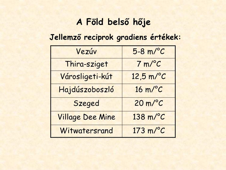 A Föld belső hője Jellemző reciprok gradiens értékek: Vezúv5-8 m/°C Thira-sziget7 m/°C Városligeti-kút12,5 m/°C Hajdúszoboszló16 m/°C Szeged20 m/°C Village Dee Mine138 m/°C Witwatersrand173 m/°C