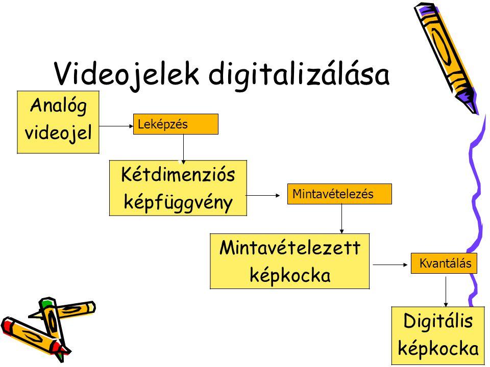Videodigitalizáló kártyák Video, esetleg Audio jel digitalizálása Tömörítés –Szoftveresen –Hardveresen Tömörített formátum –DVI (Digital Video Interactive) –MPEG (1,2) (Moving Picture Experts Group) –M-JPEG (Motion JPEG)