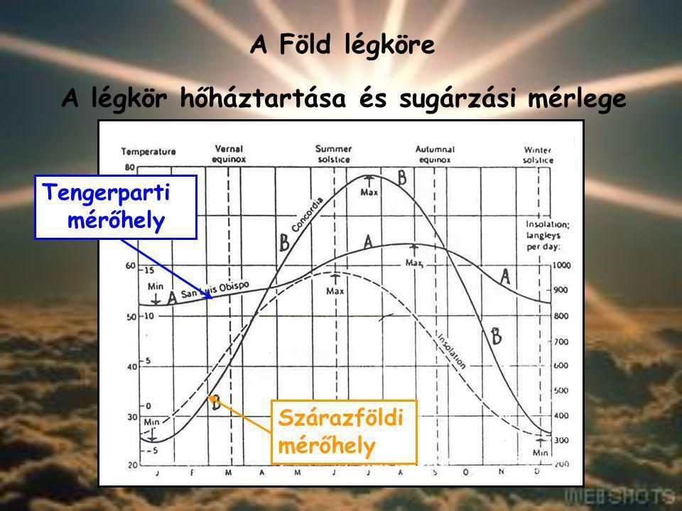 A Föld légköre A légkör hőháztartása és sugárzási mérlege Az inszoláció mértéke függ a 1) napsugarak beesési szögétől; 2) felszín anyagától (fajhő); T