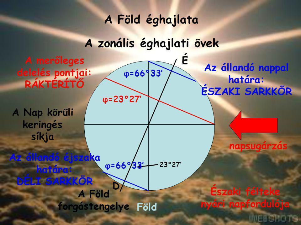 A Föld éghajlata A zonális éghajlati övek Föld A Nap körüli keringés síkja napsugárzás A Föld forgástengelye 23°27' É D Északi félteke nyári napfordul