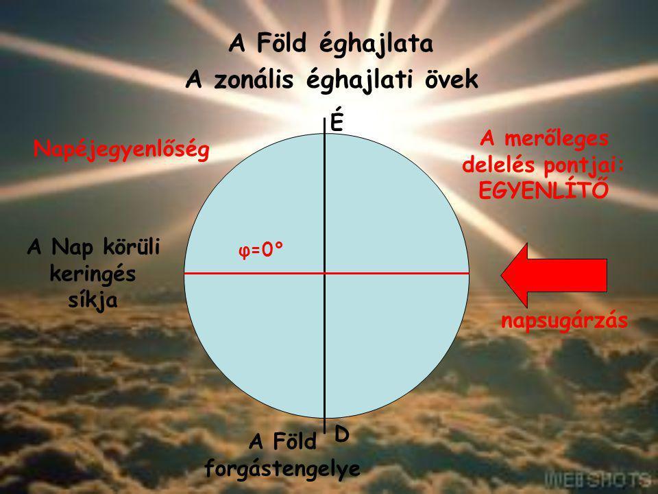 A Föld éghajlata A zonális éghajlati övek A Nap körüli keringés síkja napsugárzás A Föld forgástengelye É D Napéjegyenlőség A merőleges delelés pontja