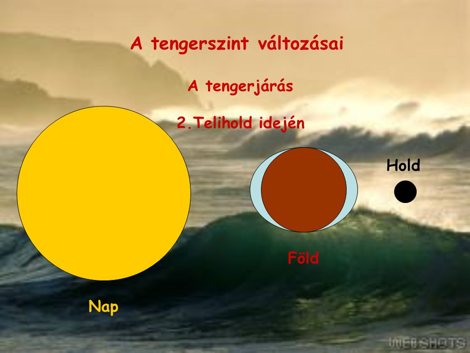 A tengerszint változásai A tengerjárás 3.Negyedek idején Föld Hold Nap Újhold és telihold idején magasabb a dagály szintje, mint negyedek idején.