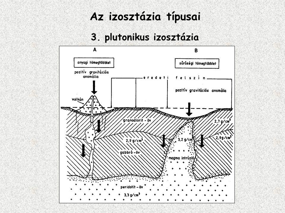 Az izosztázia típusai 3. plutonikus izosztázia