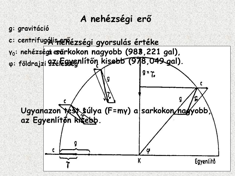 A nehézségi erő g: gravitáció c: centrifugális erő γ 0 : nehézségi erő φ: földrajzi szélesség A nehézségi gyorsulás értéke a sarkokon nagyobb (983,221